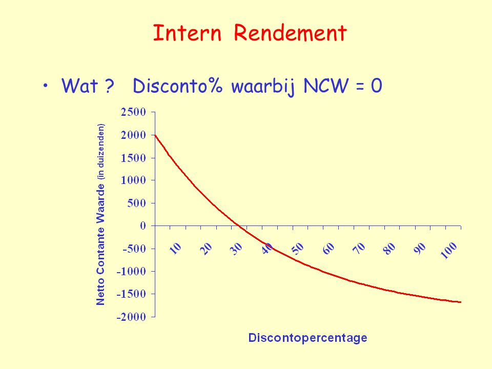 Intern Rendement Wat Disconto% waarbij NCW = 0