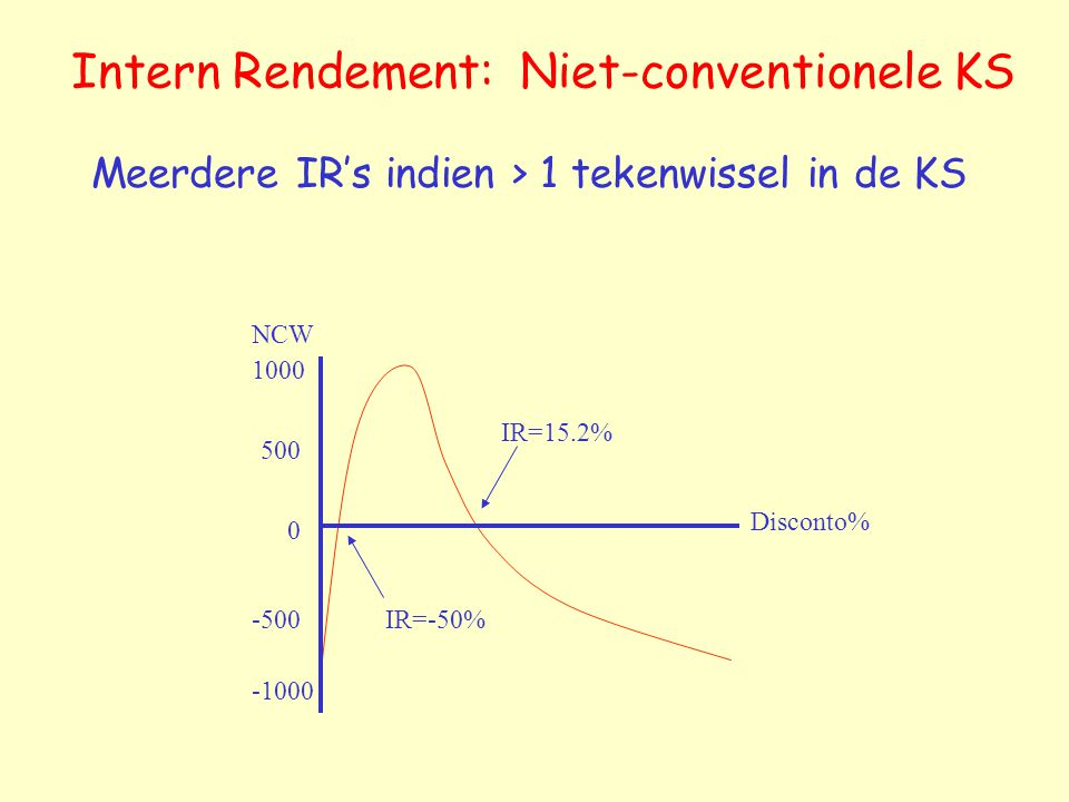 Intern Rendement: Niet-conventionele KS