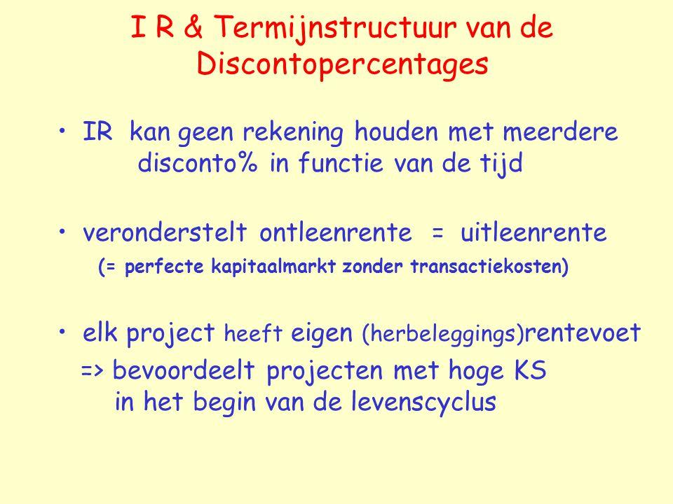 I R & Termijnstructuur van de Discontopercentages