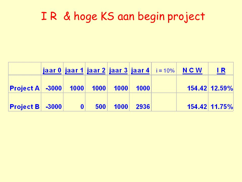 I R & hoge KS aan begin project