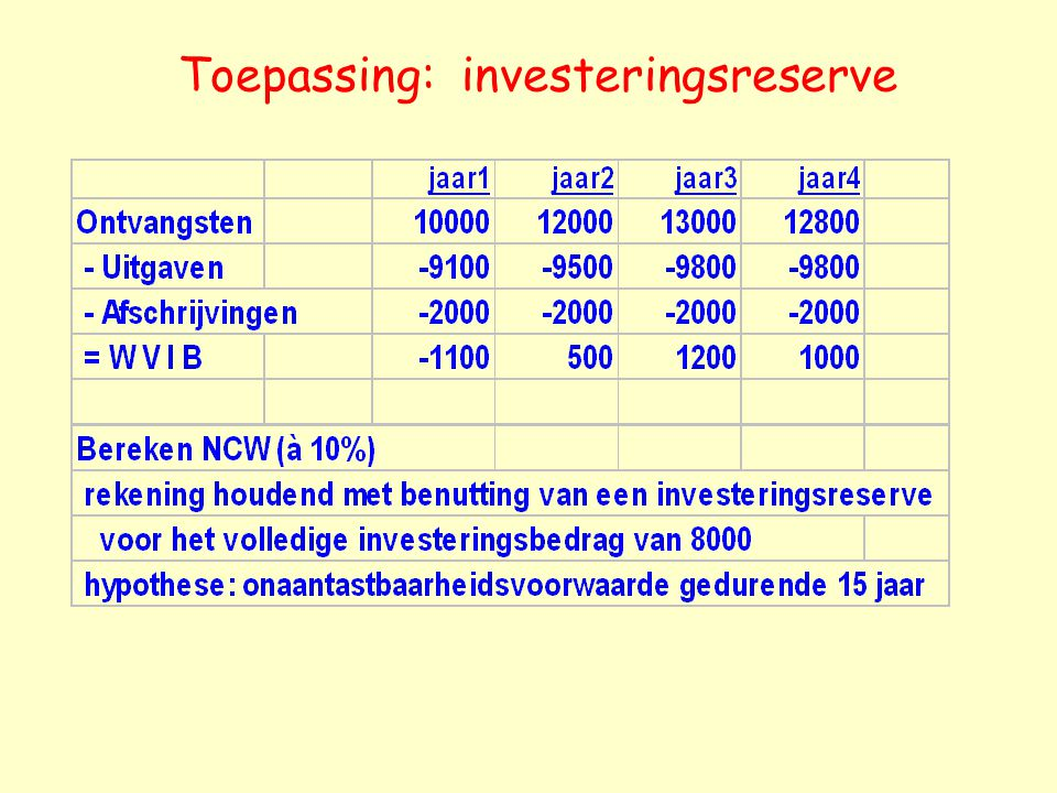 Toepassing: investeringsreserve
