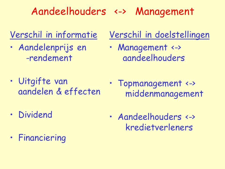 Aandeelhouders <-> Management