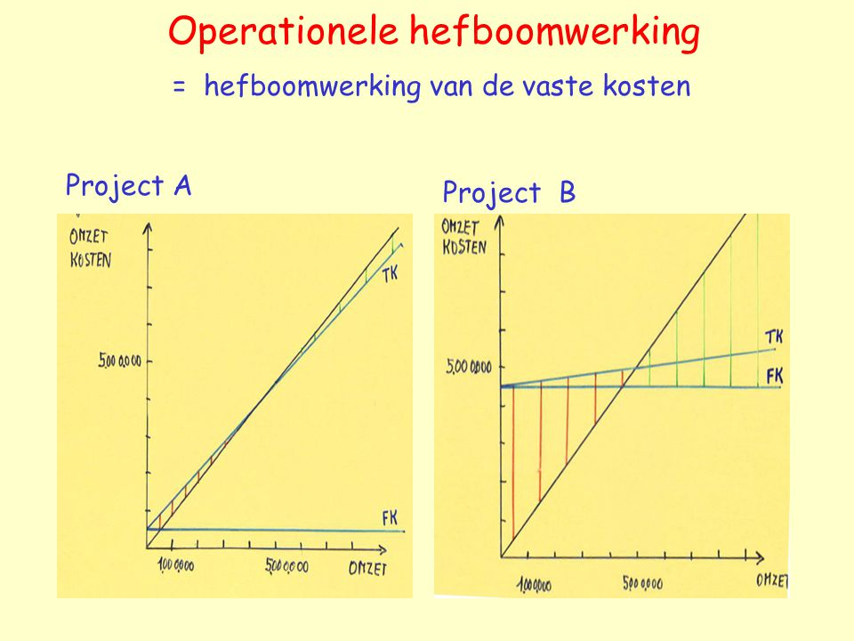 Operationele hefboomwerking