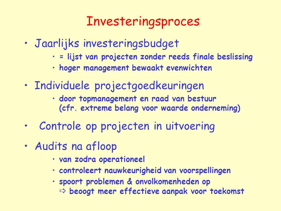Investeringsproces Jaarlijks investeringsbudget