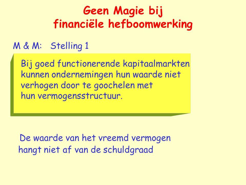 Geen Magie bij financiële hefboomwerking