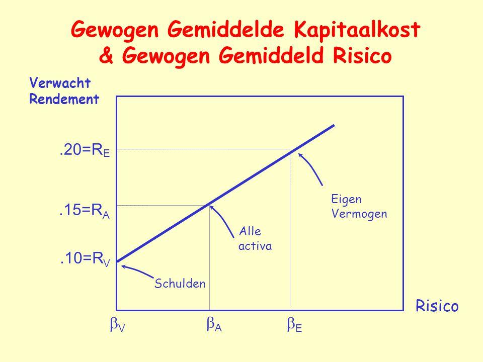 Gewogen Gemiddelde Kapitaalkost & Gewogen Gemiddeld Risico