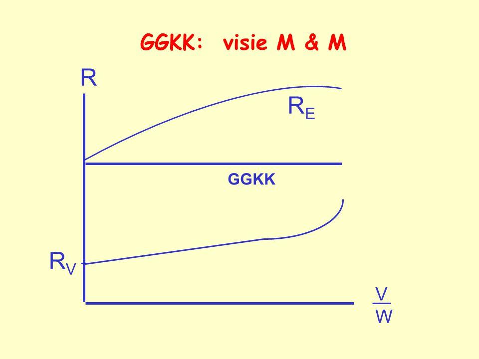 GGKK: visie M & M R RE GGKK RV V W 9