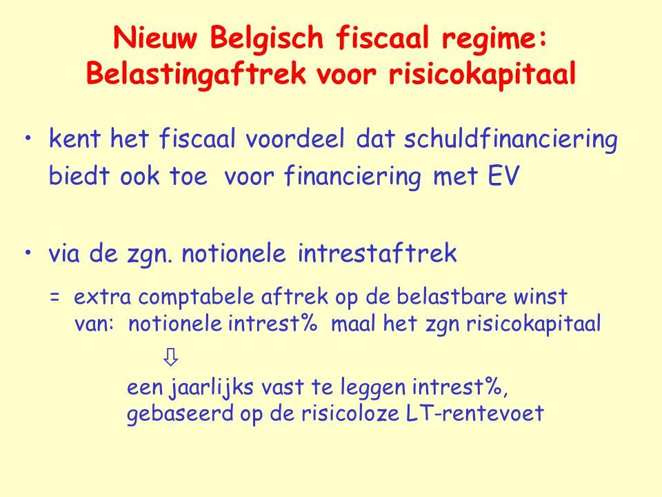 Nieuw Belgisch fiscaal regime: Belastingaftrek voor risicokapitaal