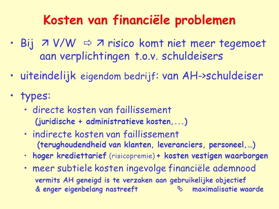 Kosten van financiële problemen