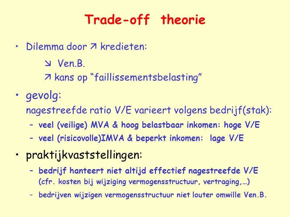 Trade-off theorie Dilemma door  kredieten:  Ven.B.  kans op faillissementsbelasting