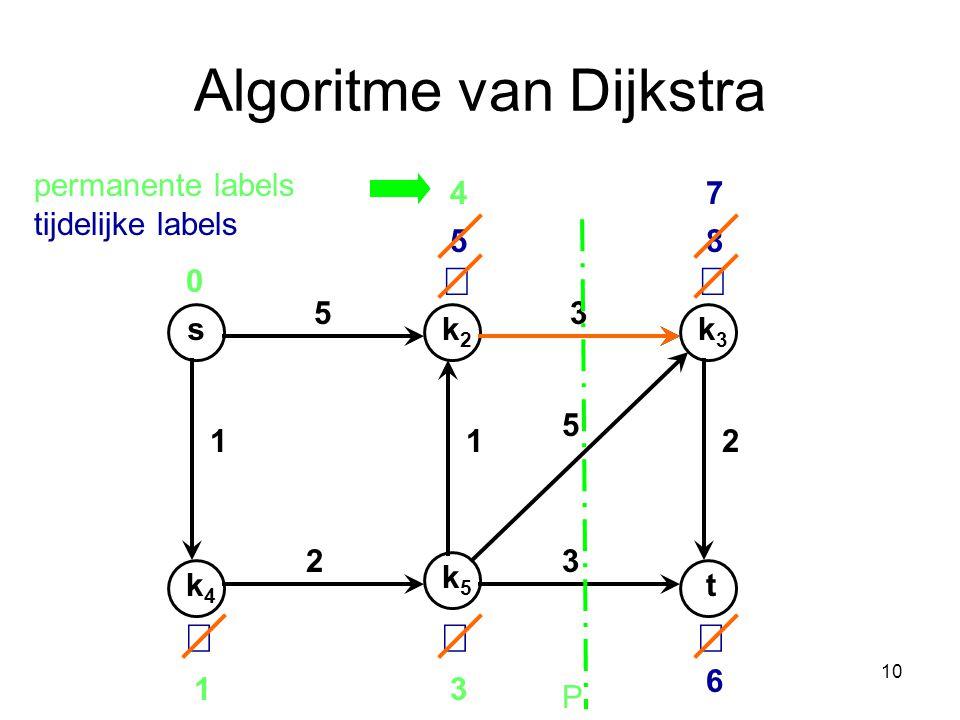 Algoritme van Dijkstra