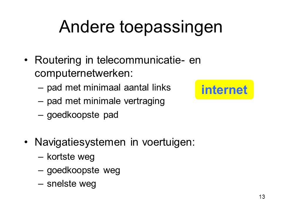 Andere toepassingen internet