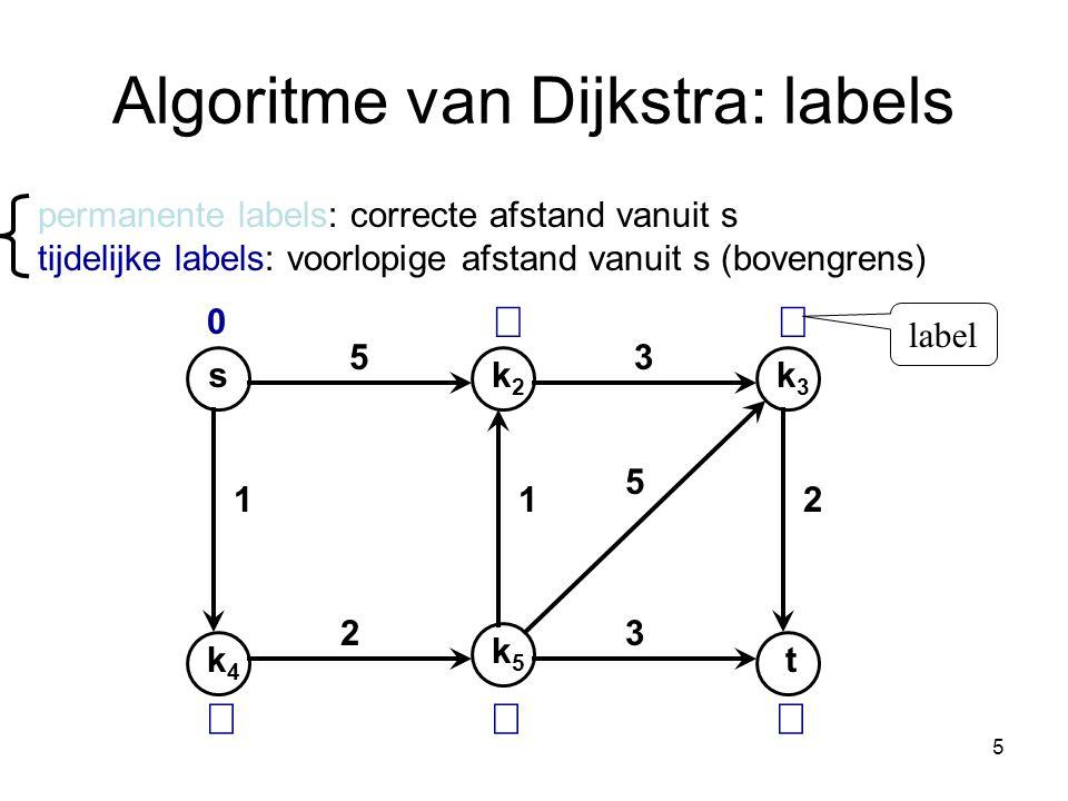 Algoritme van Dijkstra: labels