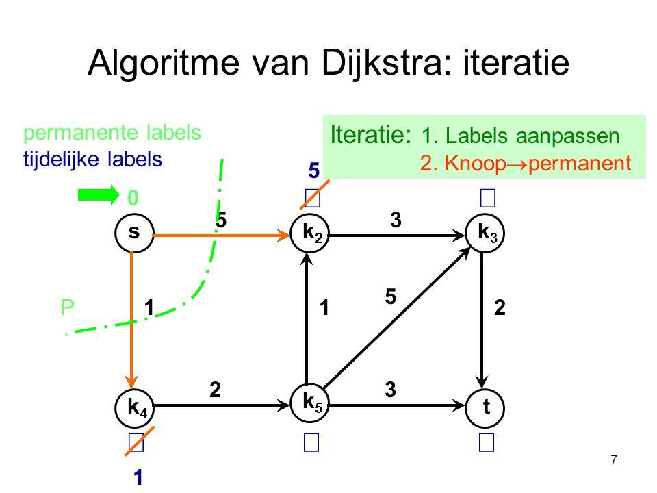 Algoritme van Dijkstra: iteratie