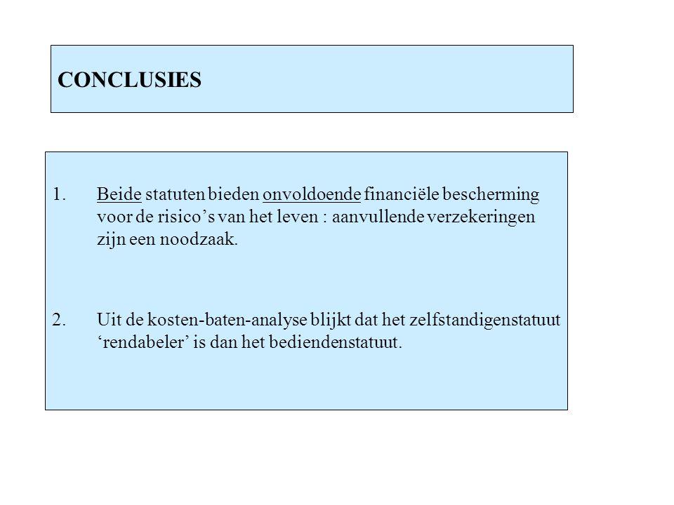 CONCLUSIES 1. Beide statuten bieden onvoldoende financiële bescherming voor de risico's van het leven : aanvullende verzekeringen zijn een noodzaak.
