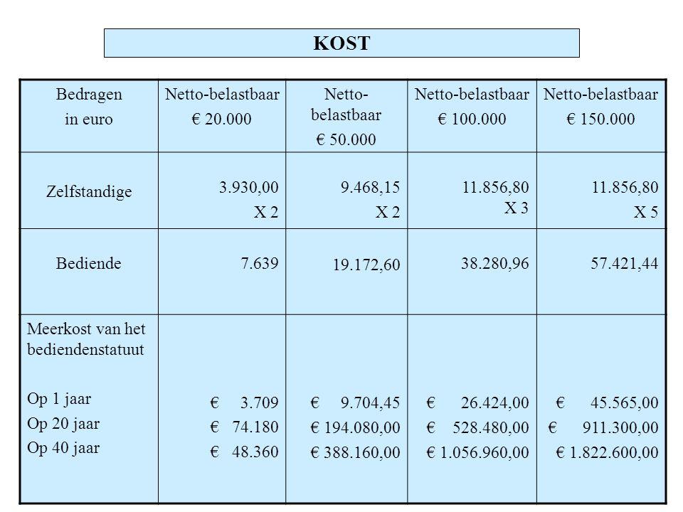 KOST Bedragen in euro Netto-belastbaar € 20.000 € 50.000 € 100.000