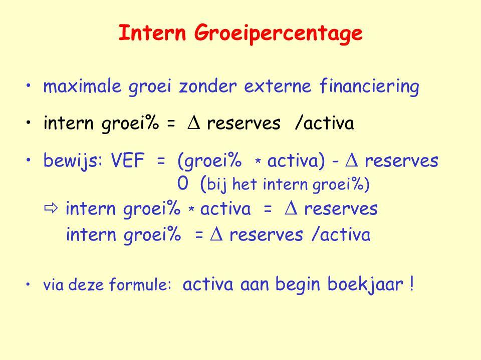 Intern Groeipercentage
