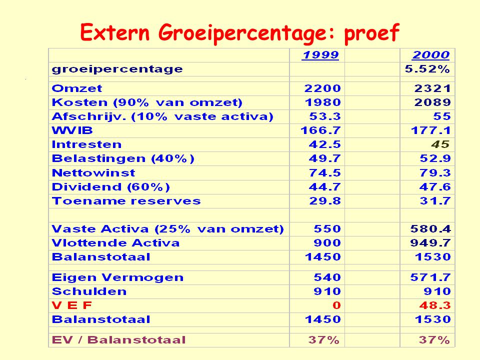 Extern Groeipercentage: proef