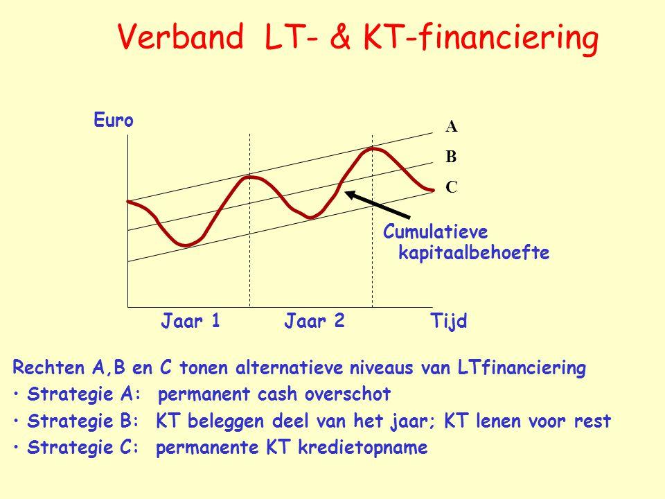 Verband LT- & KT-financiering