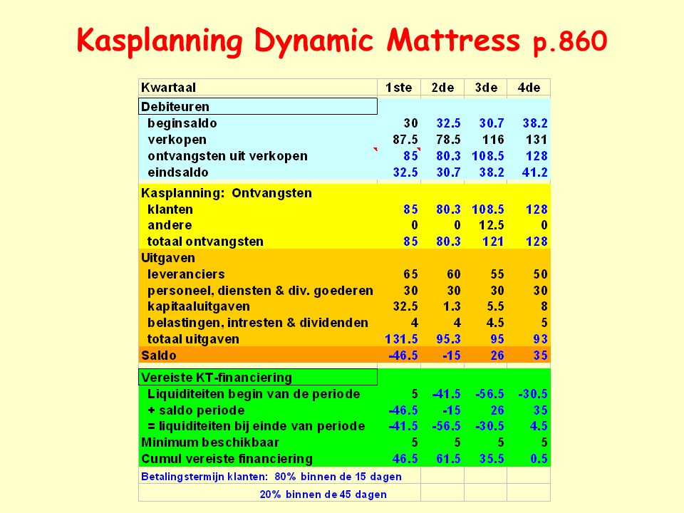 Kasplanning Dynamic Mattress p.860