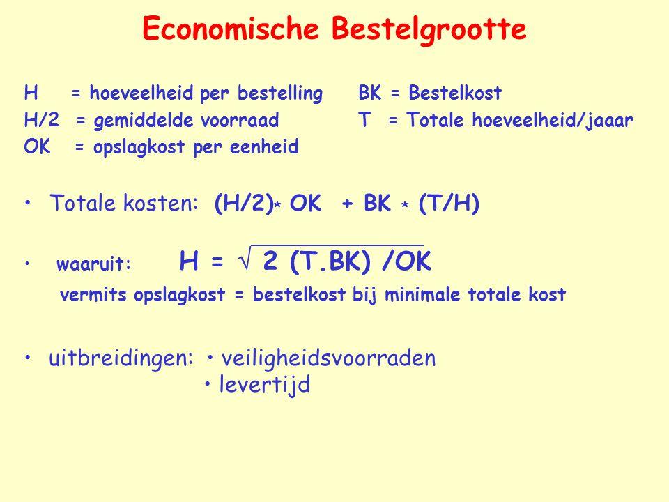 Economische Bestelgrootte