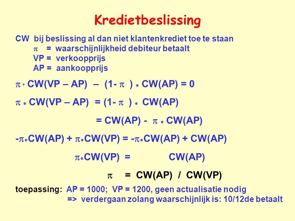 Kredietbeslissing p * CW(VP – AP) – (1- p ) * CW(AP) = 0