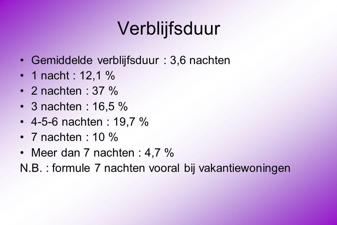 Verblijfsduur Gemiddelde verblijfsduur : 3,6 nachten 1 nacht : 12,1 %