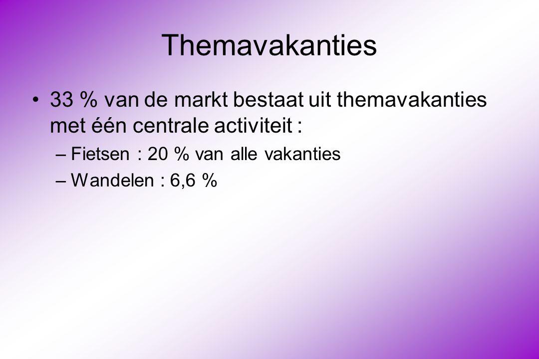 Themavakanties 33 % van de markt bestaat uit themavakanties met één centrale activiteit : Fietsen : 20 % van alle vakanties.