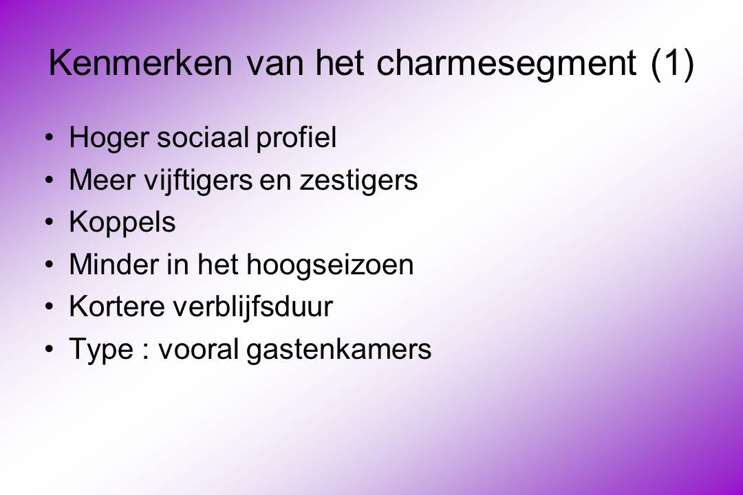 Kenmerken van het charmesegment (1)
