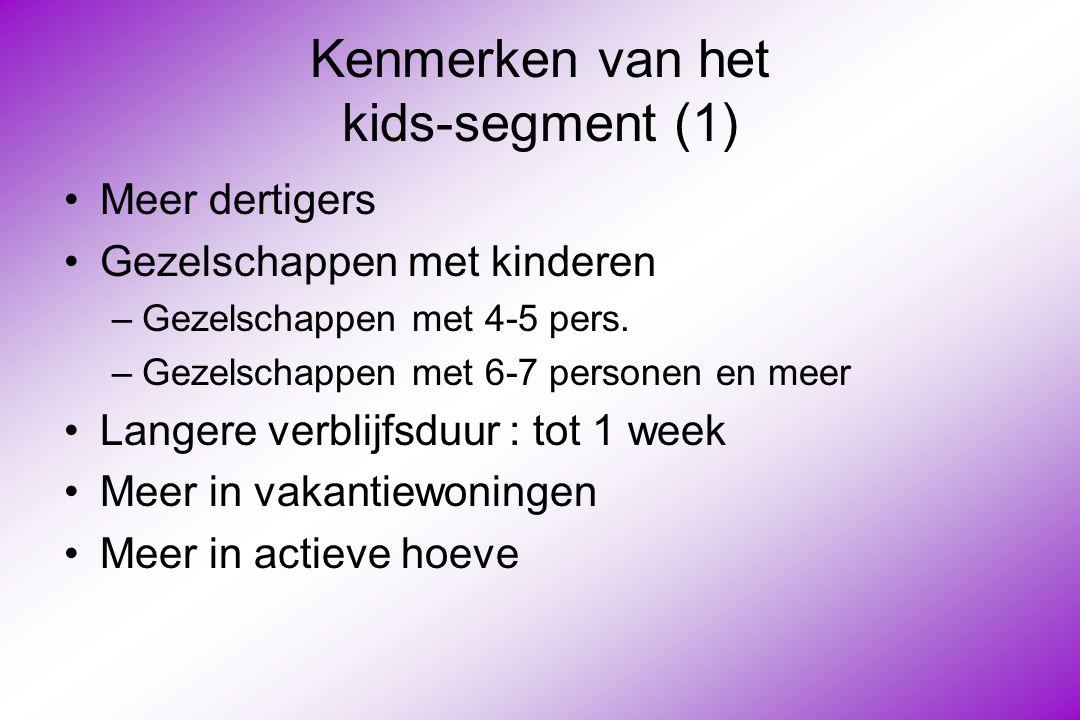 Kenmerken van het kids-segment (1)