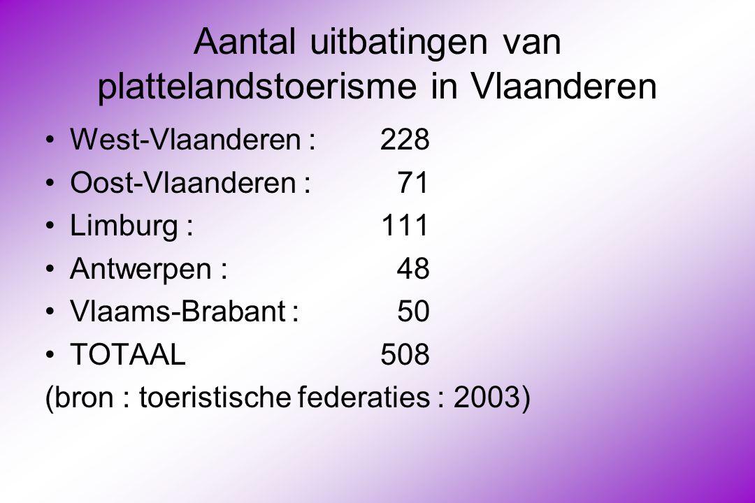 Aantal uitbatingen van plattelandstoerisme in Vlaanderen