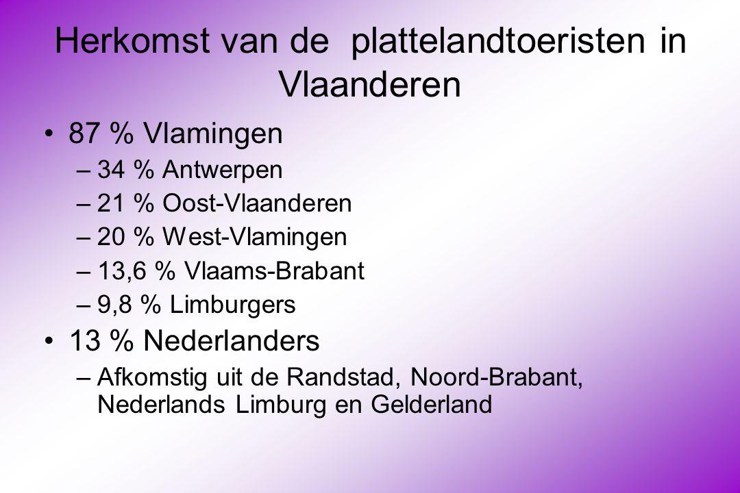 Herkomst van de plattelandtoeristen in Vlaanderen