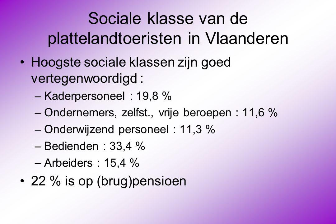 Sociale klasse van de plattelandtoeristen in Vlaanderen