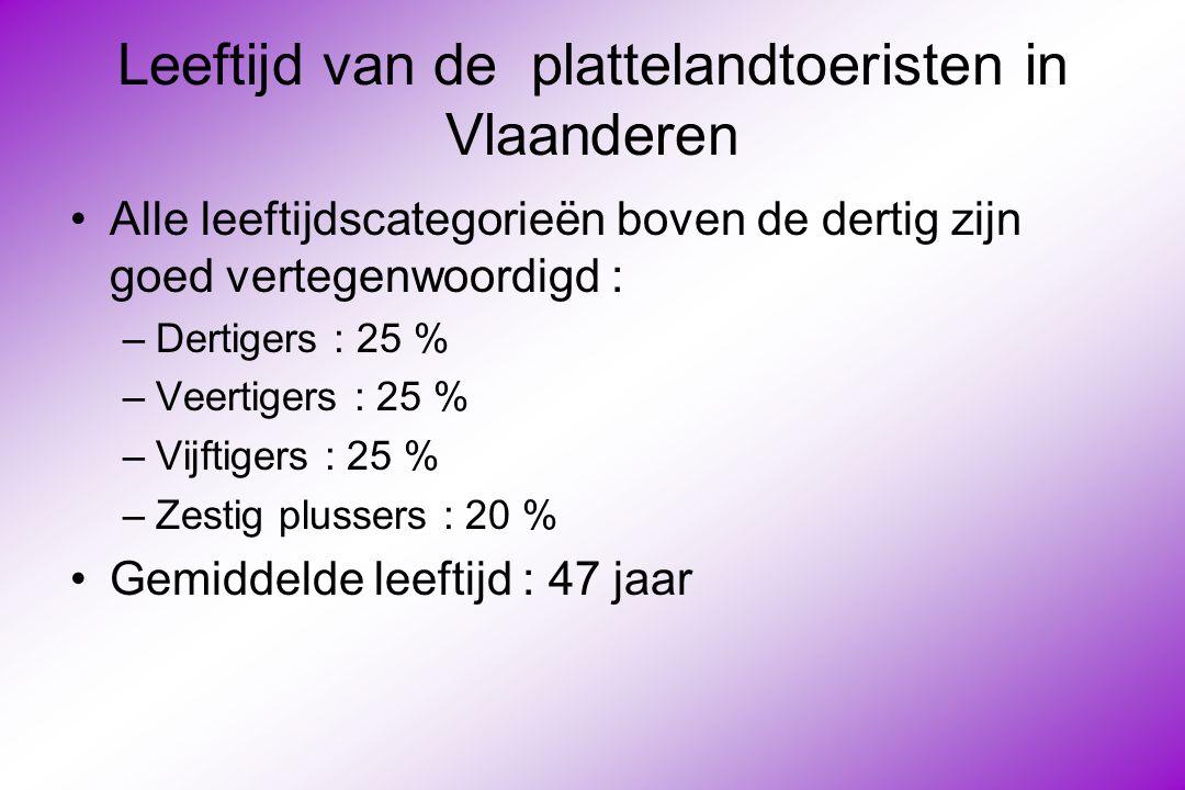 Leeftijd van de plattelandtoeristen in Vlaanderen