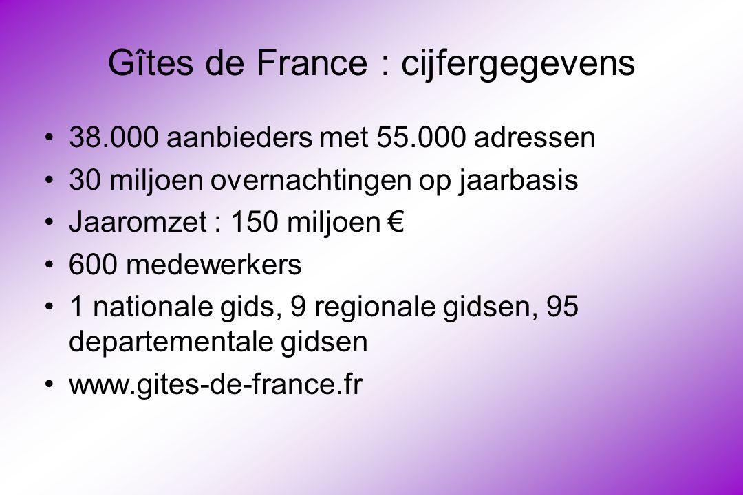 Gîtes de France : cijfergegevens