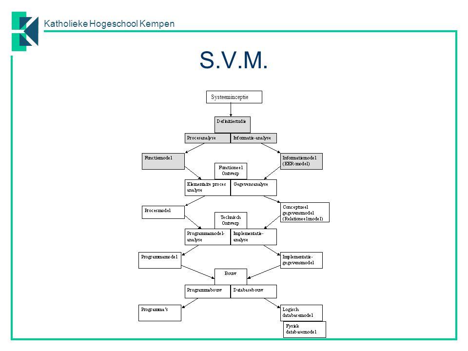 S.V.M. Systeeminceptie