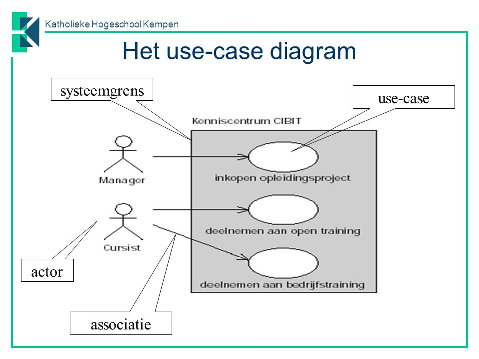Het use-case diagram systeemgrens use-case actor associatie