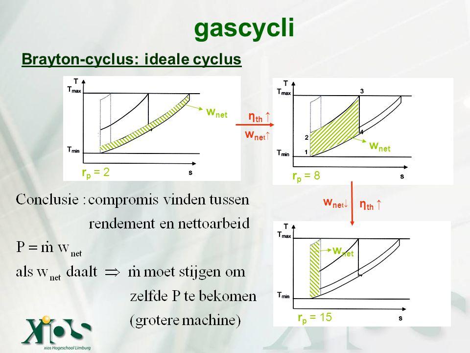 gascycli Brayton-cyclus: ideale cyclus wnet ηth ↑ wnet↑ wnet rp = 2