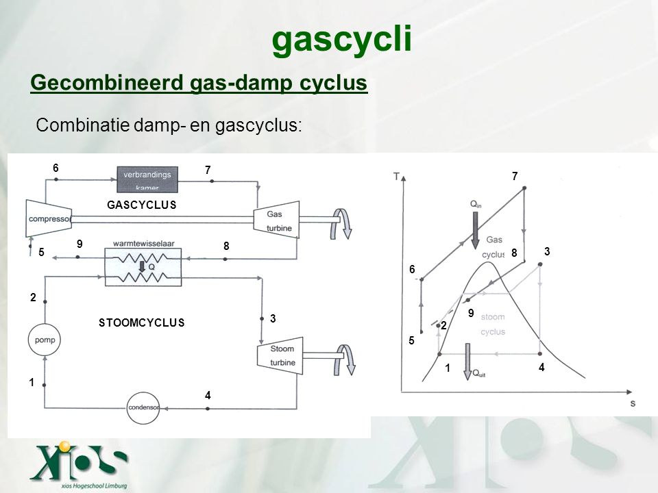 gascycli Gecombineerd gas-damp cyclus Combinatie damp- en gascyclus: 6