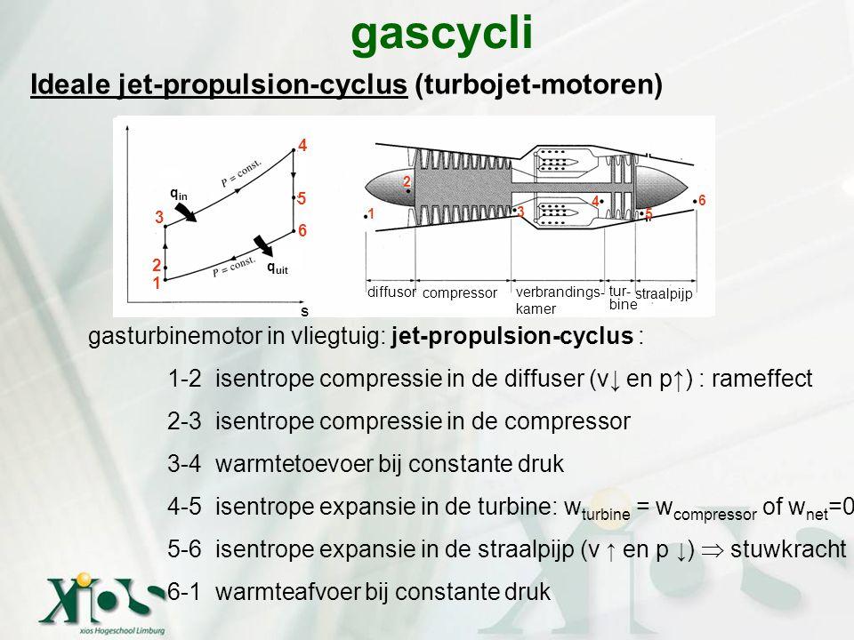 gascycli Ideale jet-propulsion-cyclus (turbojet-motoren)