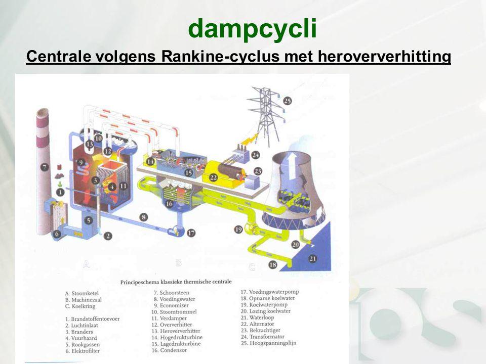dampcycli Centrale volgens Rankine-cyclus met heroververhitting