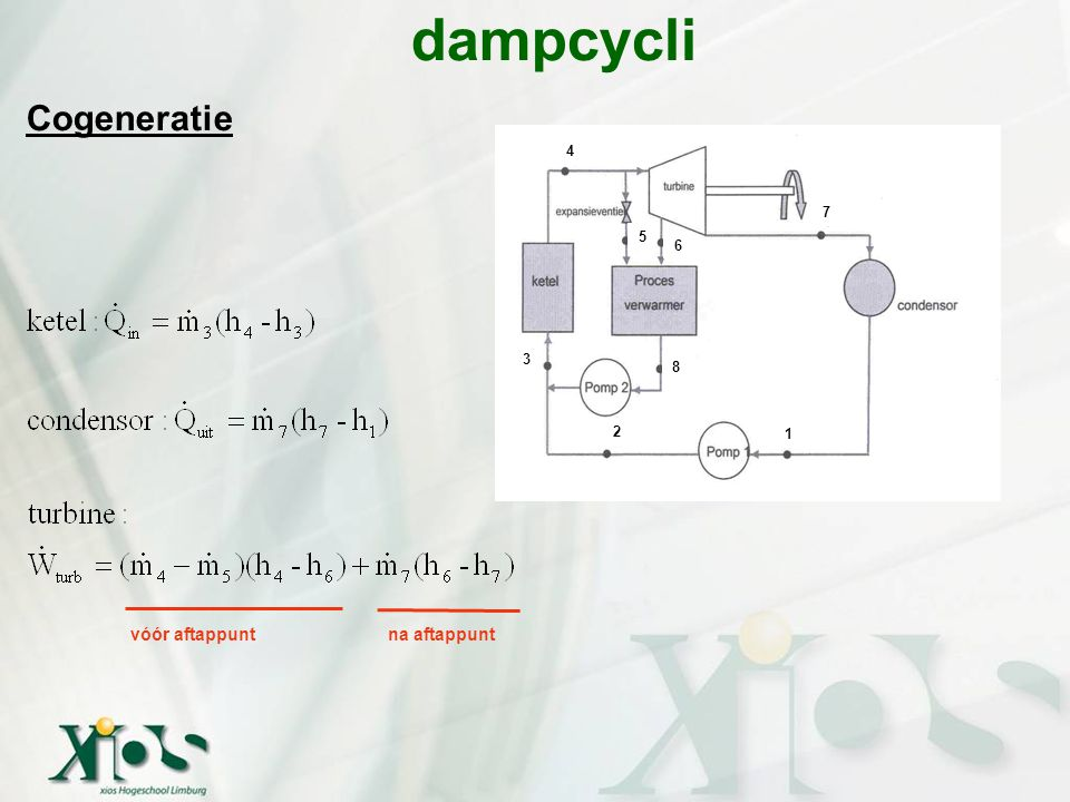 dampcycli Cogeneratie 3 4 5 6 8 7 1 2 vóór aftappunt na aftappunt
