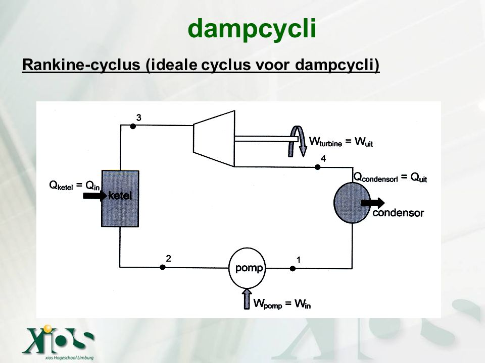 dampcycli Rankine-cyclus (ideale cyclus voor dampcycli)