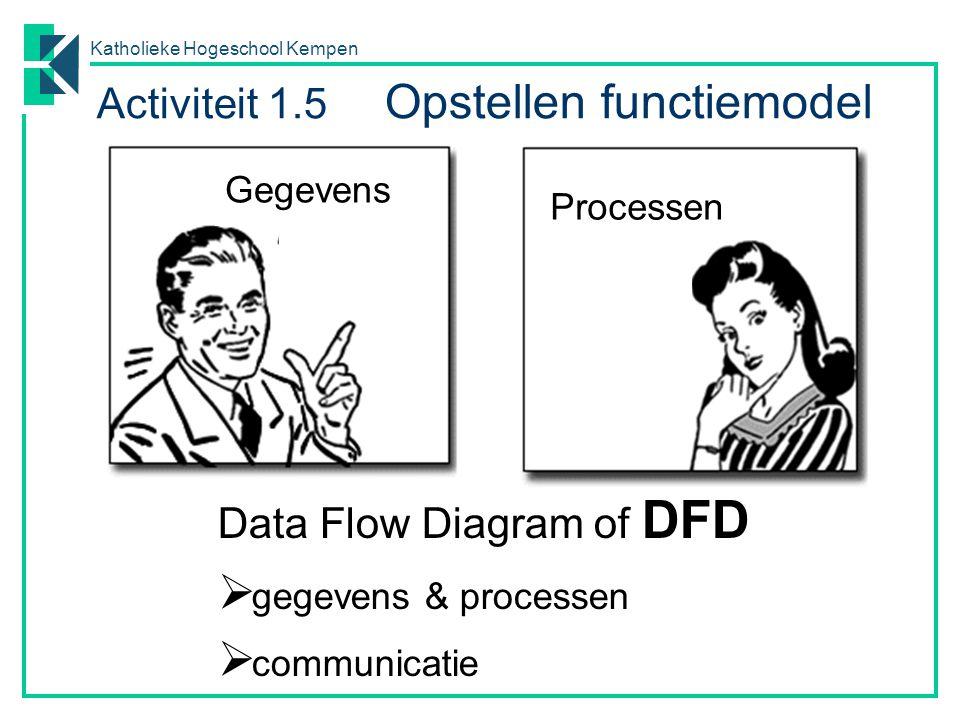 Activiteit 1.5 Opstellen functiemodel