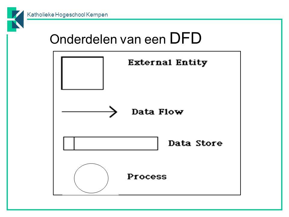 Onderdelen van een DFD