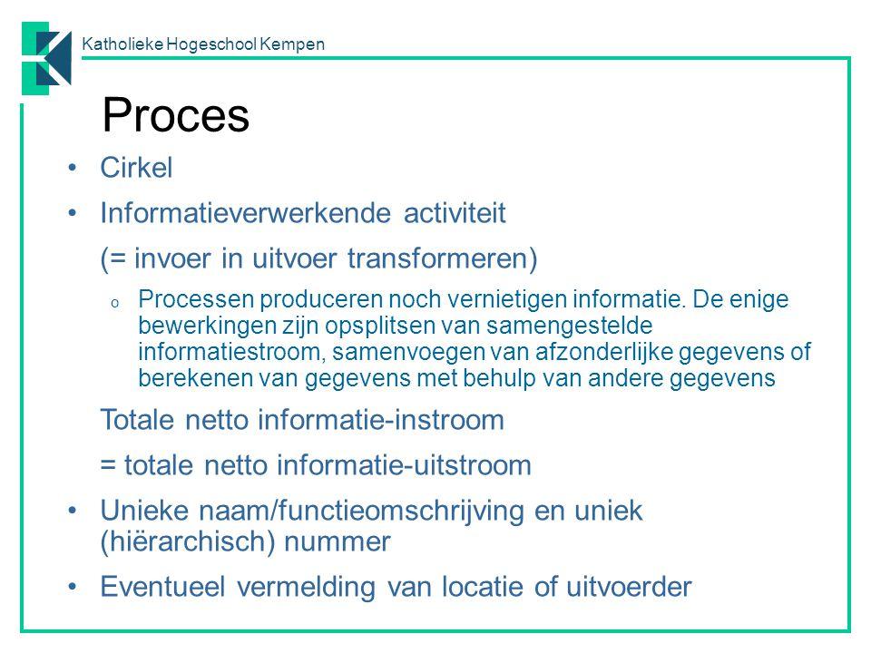 Proces Cirkel Informatieverwerkende activiteit