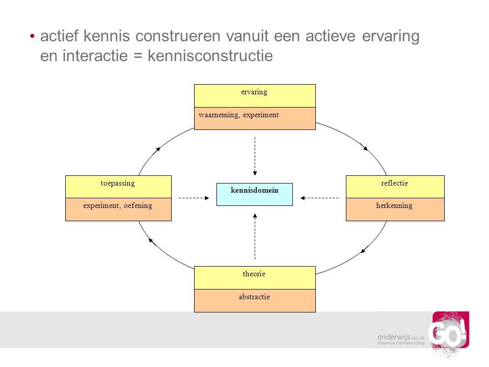 actief kennis construeren vanuit een actieve ervaring en interactie = kennisconstructie