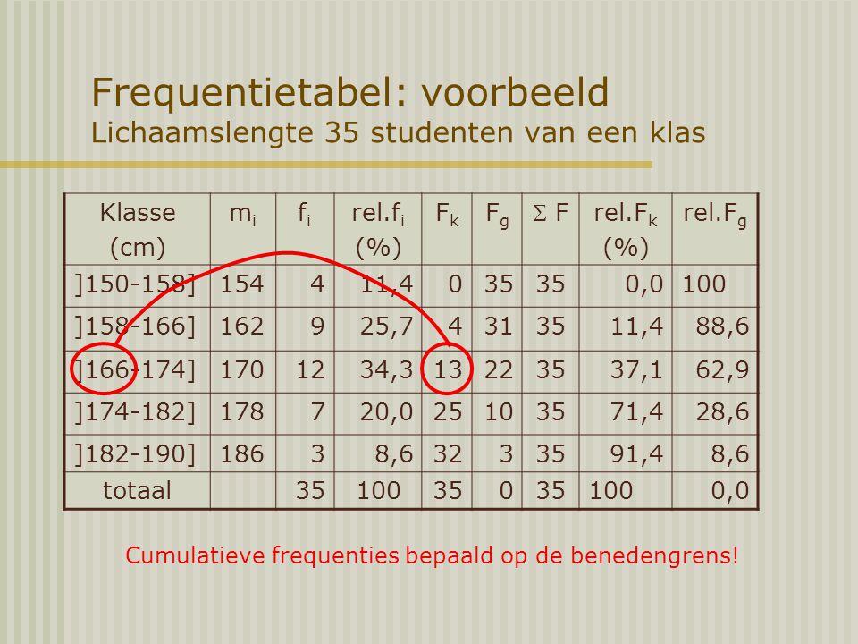Frequentietabel: voorbeeld Lichaamslengte 35 studenten van een klas