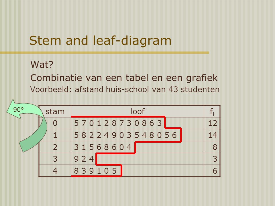 Stem and leaf-diagram Wat Combinatie van een tabel en een grafiek 90°