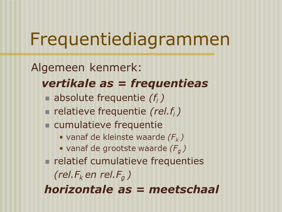 Frequentiediagrammen